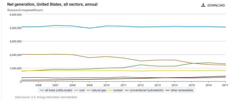 US power genration 2005 to 2017 by fuel type IEA