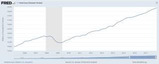 US real GDP 2005 to 2017
