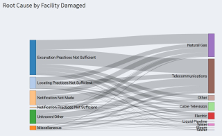 Underground damage by type of utility and reason fo damage CGA DIRT 2017 Report