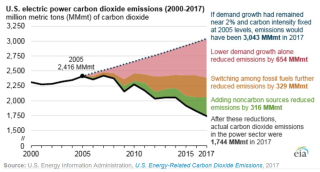US electric power carbon dioxide emissions