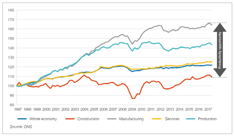 UK construction productivity compared to other sectors