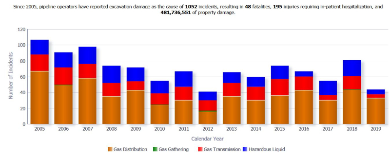 Pipeline incidents caused by excavation for gas and hazardous liquids 2005-2019 PHMSA