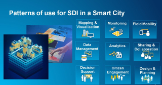 Pattern pf use for SDI in smart city G Plunkett