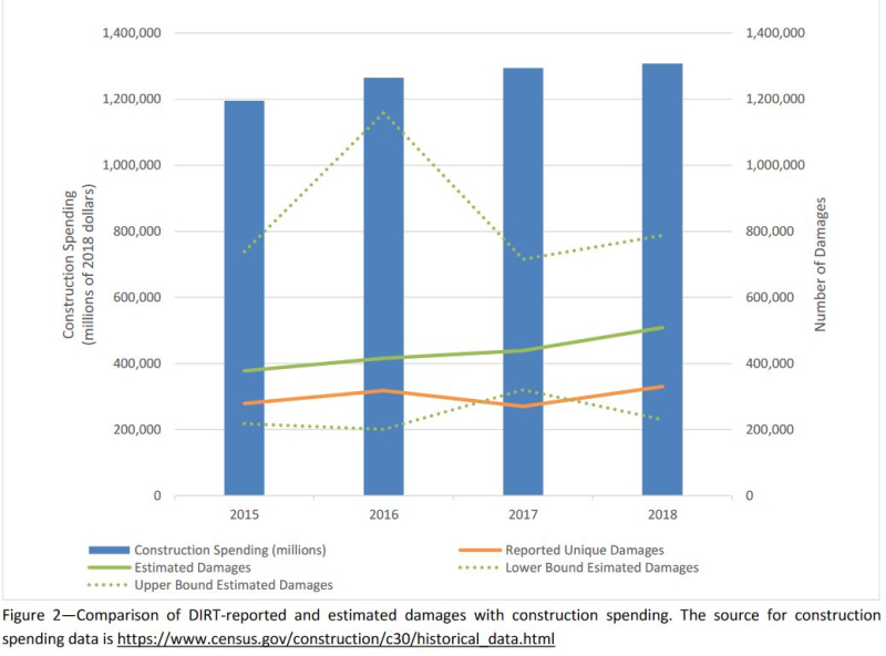 Annual construction activity and undergound utility damage