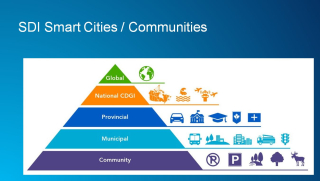 Smart cities smart communities G Plunkett