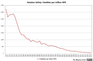 Aviation safety incidents per trillion passenger kilometres 1970-2018