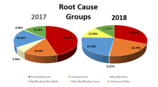 Root cause 2017 2018 CGA