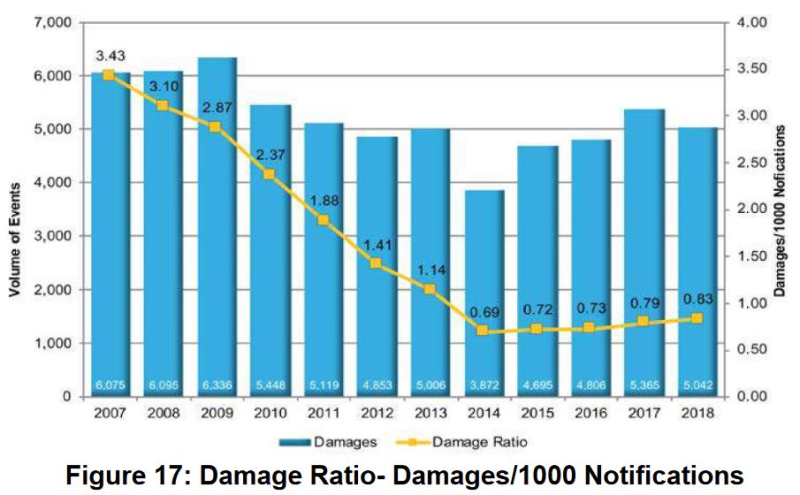 Damages per 1000 notifications 2007 to 2018 ORCGA