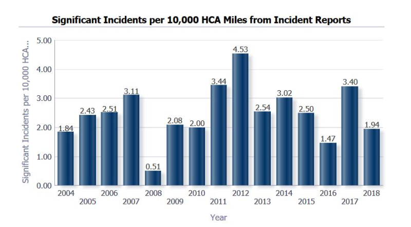 Significant gas transmission pipeline incidents per 10 000 HCA miles 2004-2018 PHMSA