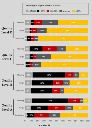 Quality levels used during planning design construction