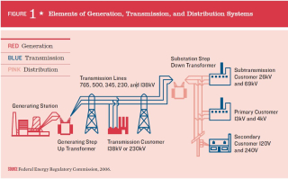 US Electric Power Network Schematic Gneration Transmission Distribution FERC