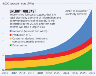 Energy consumption forecast by ICT Nature 2018