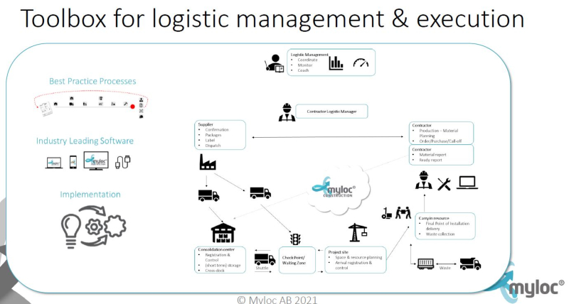 Toolbox for logistics management and execution