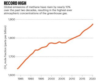 Global methane emissions 1980 to 2020 Nature July 2020