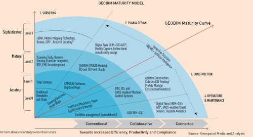 GEOBIM Maturity Model