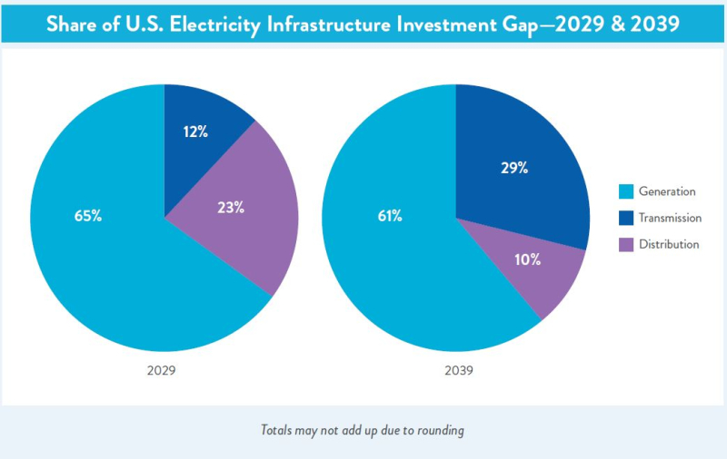 Share of electric infrastructure gap
