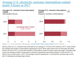 Average US utility disruptions 2016 2017 EIA