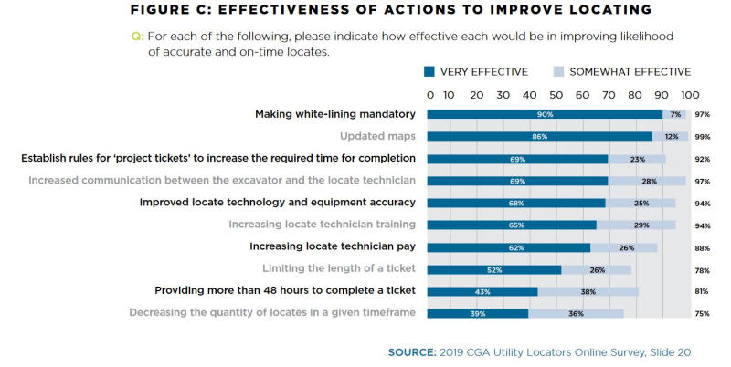 Effectiveness of actions to improve locates