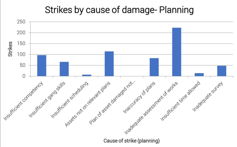 Cause of strikes in planning