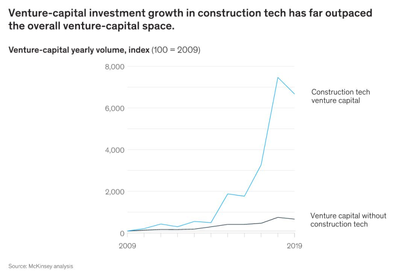 Venture capital growth in construction