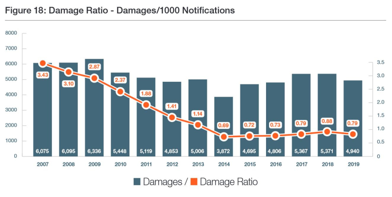 ORCGA Damages and Damage Ratio 2007 - 2019