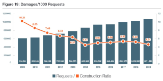 ORCGA Requests and DamageConstruction Ratio 2009 - 2019