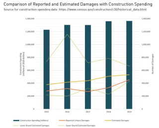 Comparison of damages to construction spending