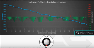 Reduct slope of gravity sewer 3m interval