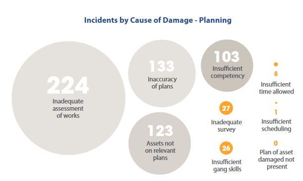 Incidents by cause of damage