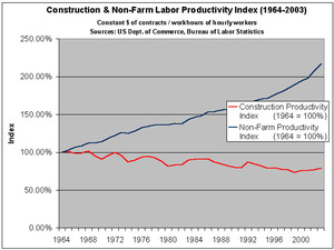 Construction_productivity_1964_to_2