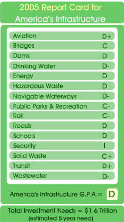 Asce_scorecard_on_americas_infras_2