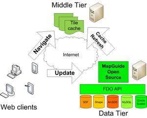 Geospatial_web_architecture_design_