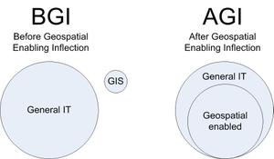 Geospatialenabling_and_gis